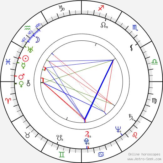 Don McGuire день рождения гороскоп, Don McGuire Натальная карта онлайн