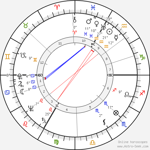 Eva Gabor birth chart, biography, wikipedia 2019, 2020