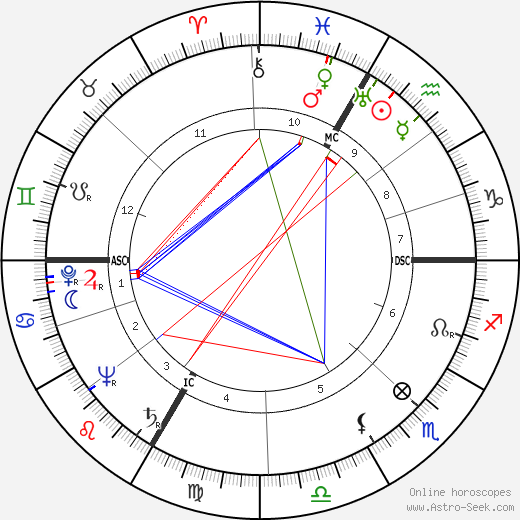 Eva Gabor astro natal birth chart, Eva Gabor horoscope, astrology