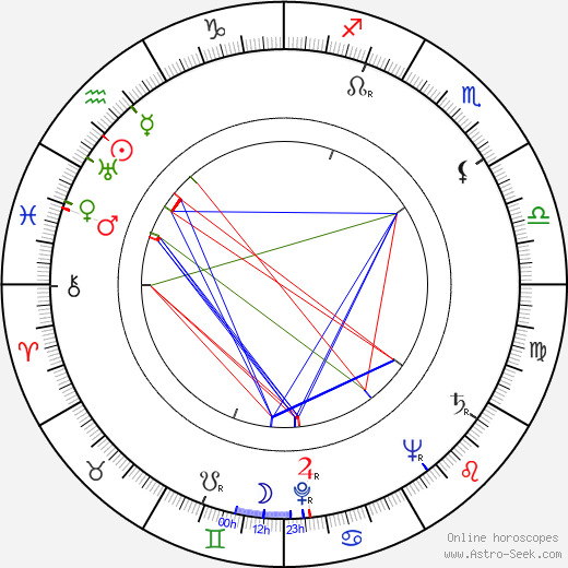 Ferenc Bessenyei birth chart, Ferenc Bessenyei astro natal horoscope, astrology
