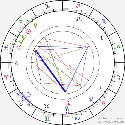 Gerd Mårtensson birth chart, Gerd Mårtensson astro natal horoscope, astrology