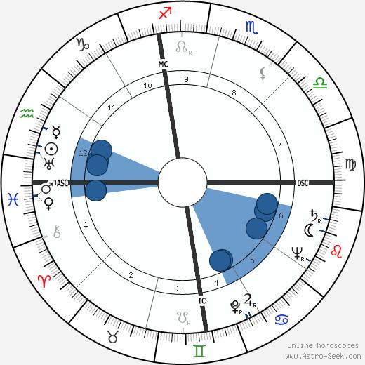 Grant Frederick Timmerman wikipedia, horoscope, astrology, instagram