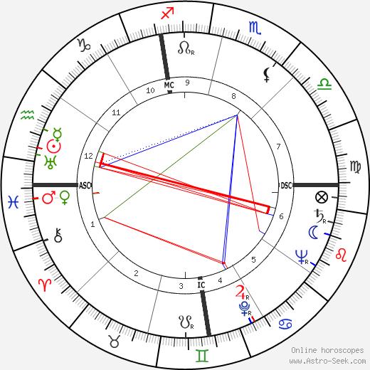 Grant Frederick Timmerman tema natale, oroscopo, Grant Frederick Timmerman oroscopi gratuiti, astrologia