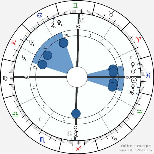 Héléna Bossis wikipedia, horoscope, astrology, instagram