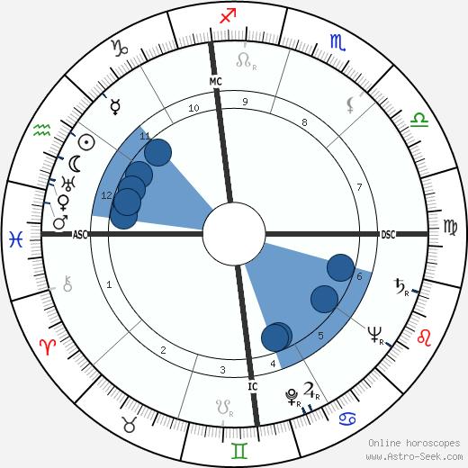 Homer I. Lewis wikipedia, horoscope, astrology, instagram
