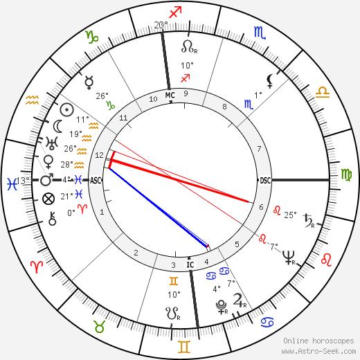 Homer I. Lewis birth chart, biography, wikipedia 2020, 2021