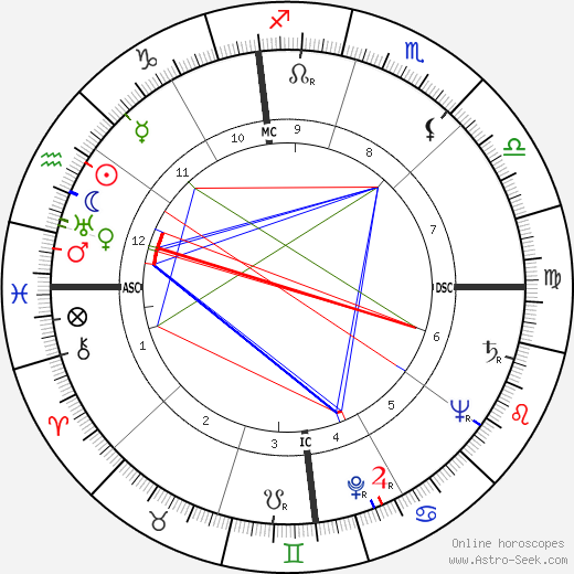 Homer I. Lewis birth chart, Homer I. Lewis astro natal horoscope, astrology