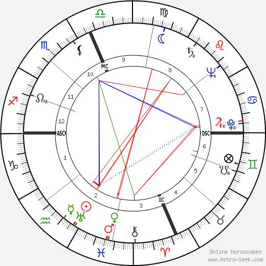 Hugh Richard Higgins день рождения гороскоп, Hugh Richard Higgins Натальная карта онлайн