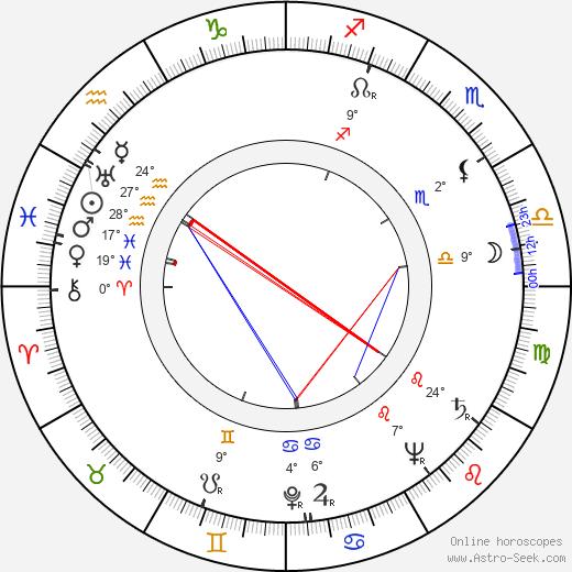 Jack Palance birth chart, biography, wikipedia 2017, 2018
