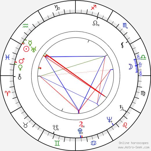 Jack Palance astro natal birth chart, Jack Palance horoscope, astrology