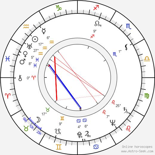 Jock Mahoney birth chart, biography, wikipedia 2019, 2020