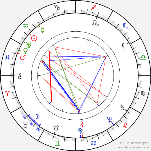 Jock Mahoney astro natal birth chart, Jock Mahoney horoscope, astrology