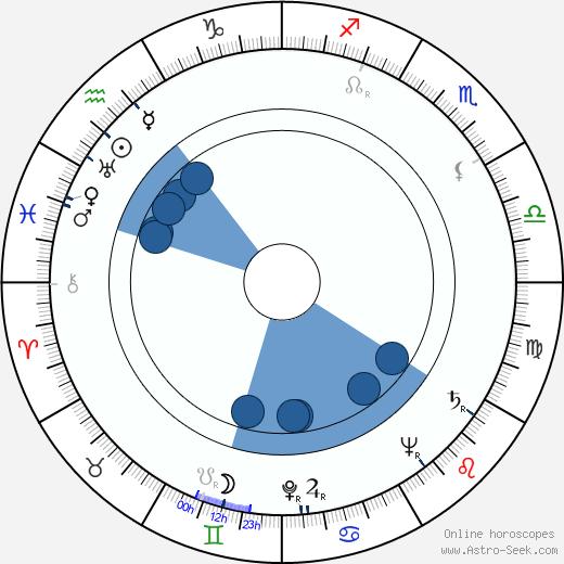 John Abramovic wikipedia, horoscope, astrology, instagram
