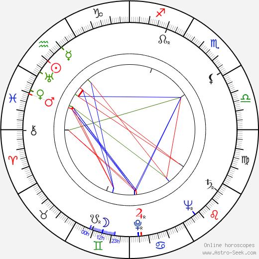 John Abramovic birth chart, John Abramovic astro natal horoscope, astrology