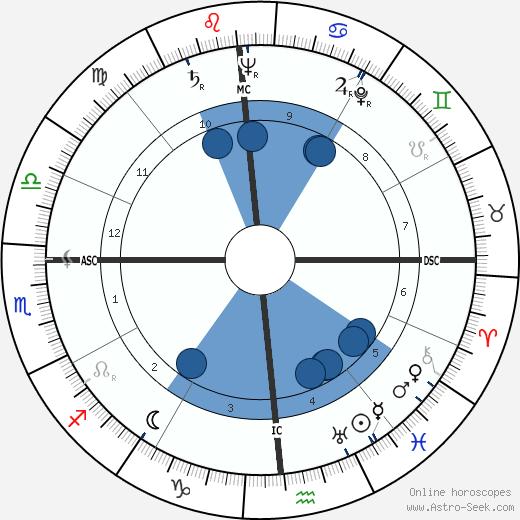 John Carl Warnecke wikipedia, horoscope, astrology, instagram