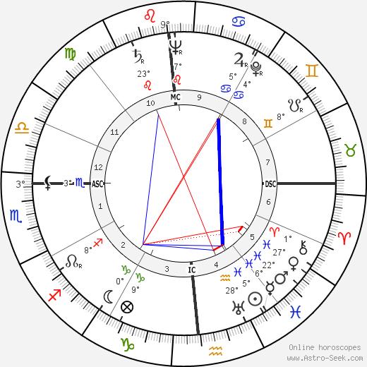 John Carl Warnecke birth chart, biography, wikipedia 2019, 2020
