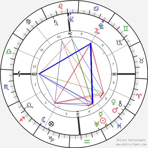 John Carl Warnecke astro natal birth chart, John Carl Warnecke horoscope, astrology
