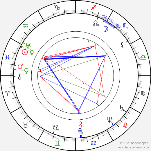Kaku Takashina birth chart, Kaku Takashina astro natal horoscope, astrology