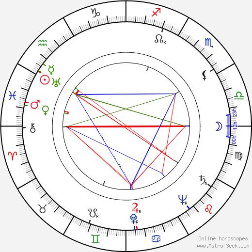 Кэтлин Фримен Kathleen Freeman день рождения гороскоп, Kathleen Freeman Натальная карта онлайн