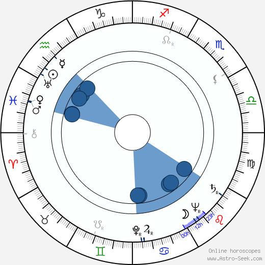 László Fáy wikipedia, horoscope, astrology, instagram