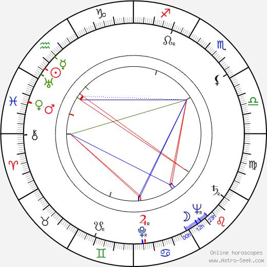 László Fáy birth chart, László Fáy astro natal horoscope, astrology