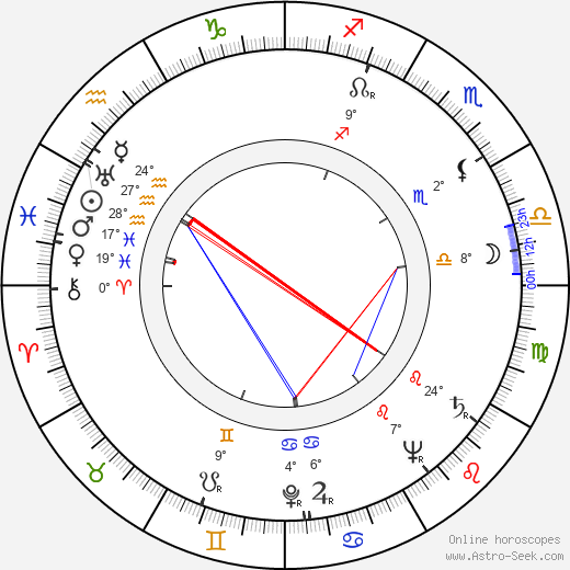 Lubomíra Willigová birth chart, biography, wikipedia 2019, 2020