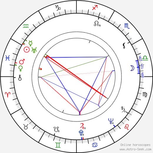 Lubomíra Willigová astro natal birth chart, Lubomíra Willigová horoscope, astrology