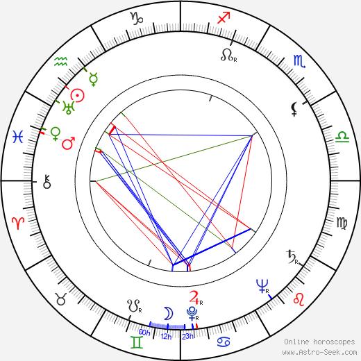 Miroslav Doležal день рождения гороскоп, Miroslav Doležal Натальная карта онлайн