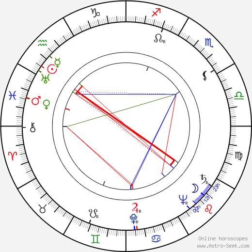 Miroslav Zikmund tema natale, oroscopo, Miroslav Zikmund oroscopi gratuiti, astrologia