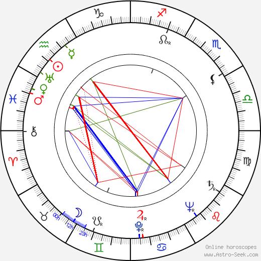 Peter Mirolybov день рождения гороскоп, Peter Mirolybov Натальная карта онлайн