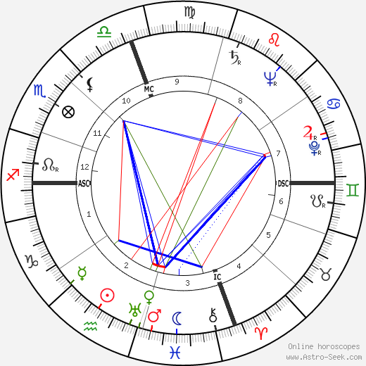 Snooky Young astro natal birth chart, Snooky Young horoscope, astrology