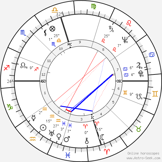 Tim Holt birth chart, biography, wikipedia 2018, 2019