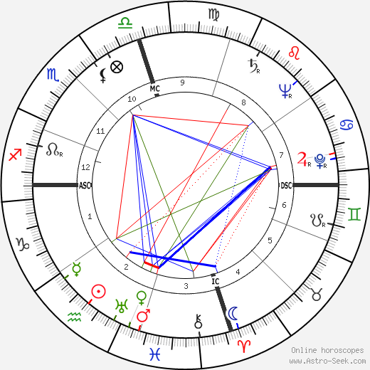 Tim Holt astro natal birth chart, Tim Holt horoscope, astrology