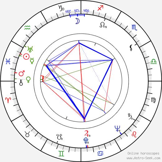 Torgny Anderberg день рождения гороскоп, Torgny Anderberg Натальная карта онлайн