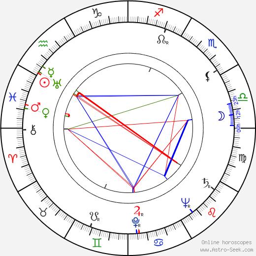 Vjaceslav Irmanov день рождения гороскоп, Vjaceslav Irmanov Натальная карта онлайн