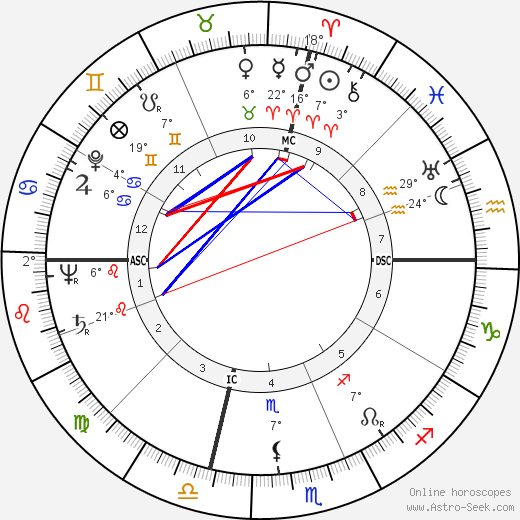 Dewey Follett Bartlett birth chart, biography, wikipedia 2020, 2021