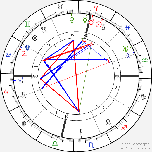 Dewey Follett Bartlett birth chart, Dewey Follett Bartlett astro natal horoscope, astrology