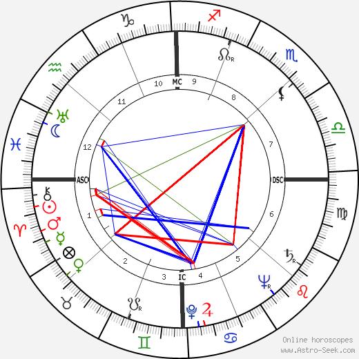 Айлин Хекарт Eileen Heckart день рождения гороскоп, Eileen Heckart Натальная карта онлайн