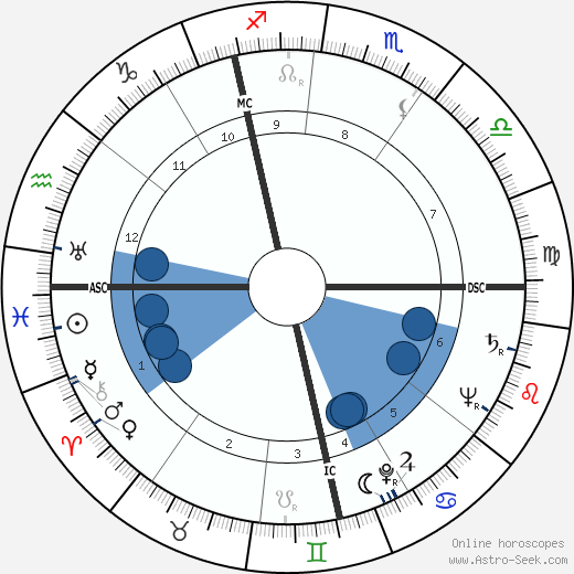 Emiel Faignaert horoscope, astrology, sign, zodiac, date of birth, instagram