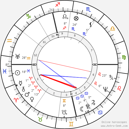 Emiel Faignaert birth chart, biography, wikipedia 2019, 2020