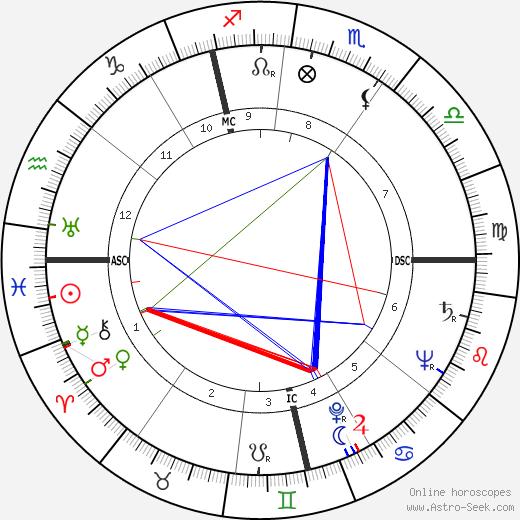 Emiel Faignaert astro natal birth chart, Emiel Faignaert horoscope, astrology