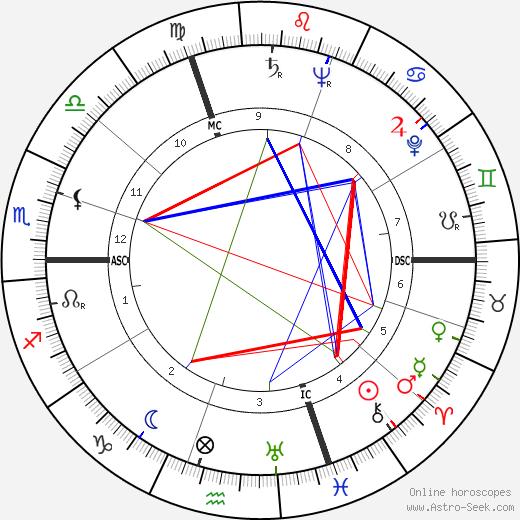 Grover Chester Heffner tema natale, oroscopo, Grover Chester Heffner oroscopi gratuiti, astrologia
