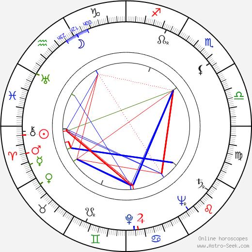 John Good birth chart, John Good astro natal horoscope, astrology