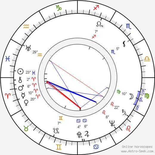John Gregson birth chart, biography, wikipedia 2019, 2020