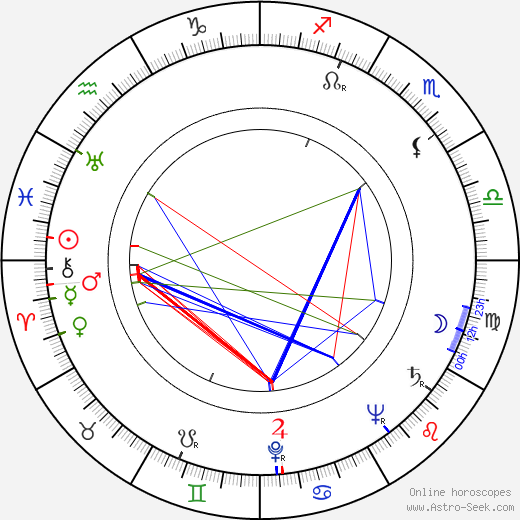 John Gregson astro natal birth chart, John Gregson horoscope, astrology