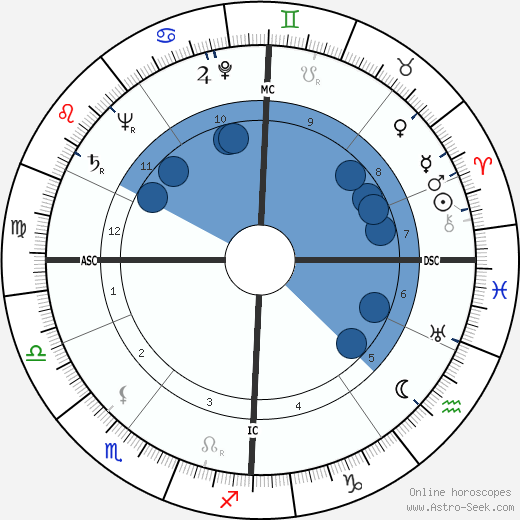 Julian Amery wikipedia, horoscope, astrology, instagram