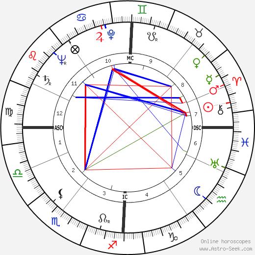 Julian Amery tema natale, oroscopo, Julian Amery oroscopi gratuiti, astrologia
