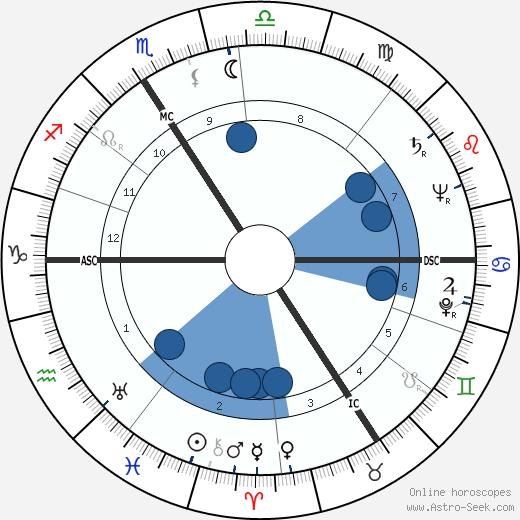 Juliette Faber wikipedia, horoscope, astrology, instagram