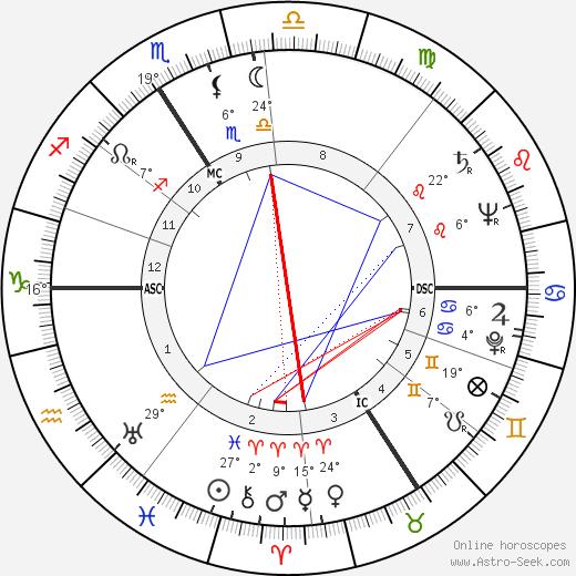 Juliette Faber birth chart, biography, wikipedia 2019, 2020