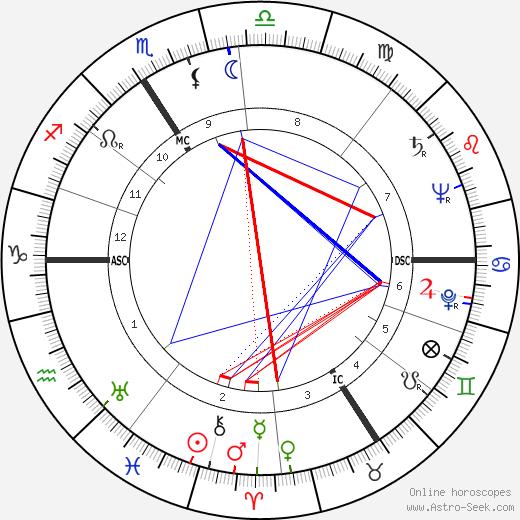 Juliette Faber день рождения гороскоп, Juliette Faber Натальная карта онлайн